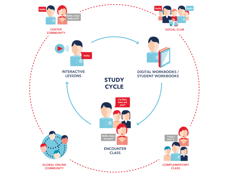 Wall Street English Study Cycle