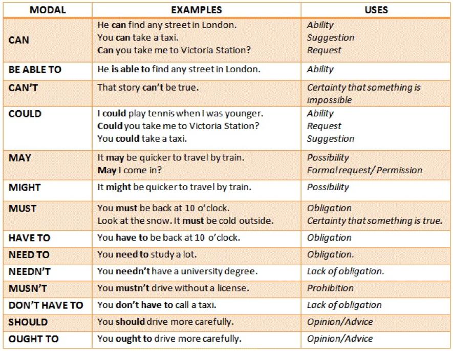 Модальные глаголы в английском языке таблица